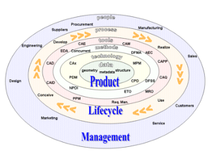 Plant Lifecycle Management
